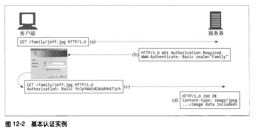 http-basic-auth.png