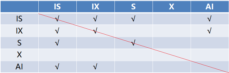 table-locks-compatible-matrix.png
