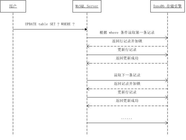 innodb-locks-multi-lines.png