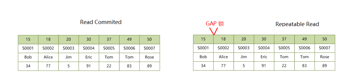 primary-index-locks-gap.png