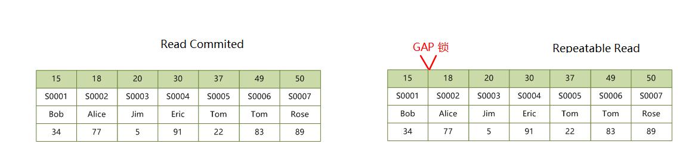primary-index-locks-gap.png