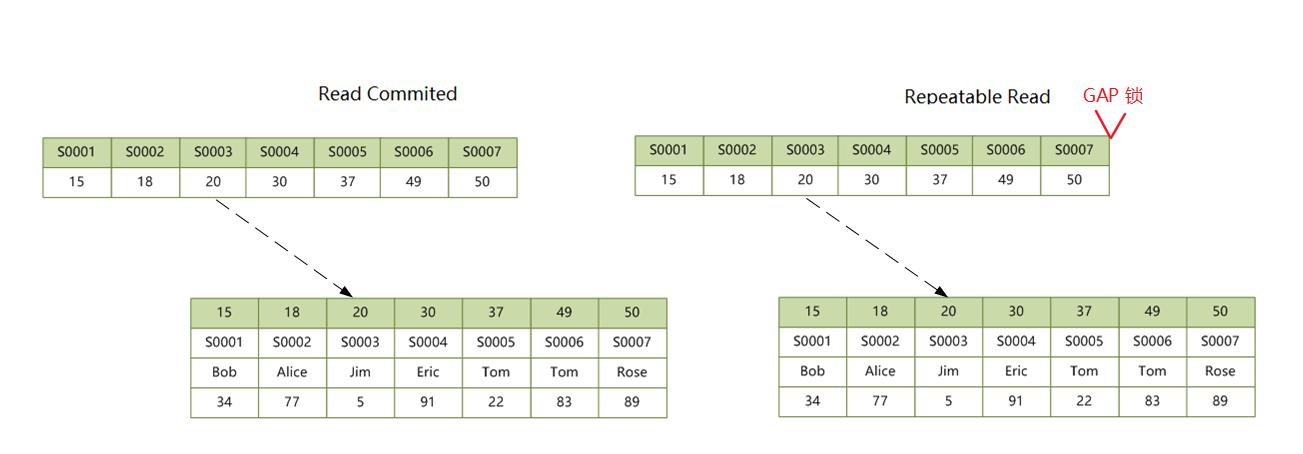 secondary-index-unique-locks-gap.png