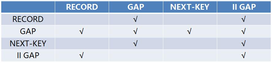 row-locks-compatible-matrix.png