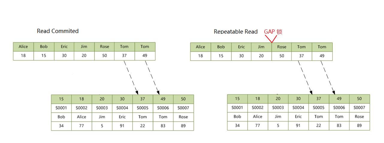 secondary-index-non-unique-locks-gap.png