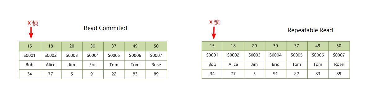 primary-index-locks.png
