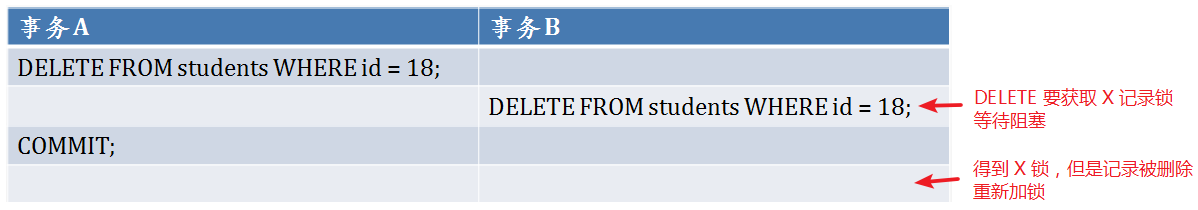 delete-locks-after-block.png