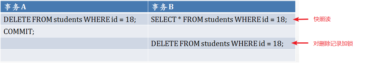 delete-locks-after-snapshot-read.png