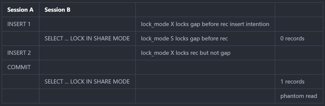insert-12-select-locks.jpg