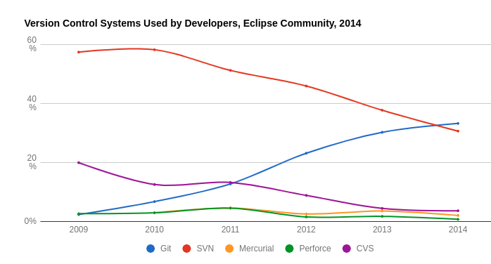 vcs-popularity-eclipse-community.jpg