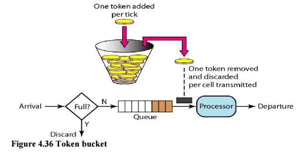 token-bucket.jpg