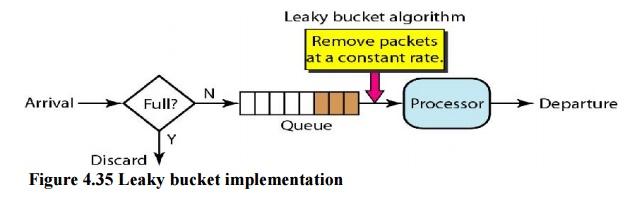 leaky-bucket-impl.jpg