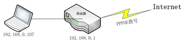 network-basic